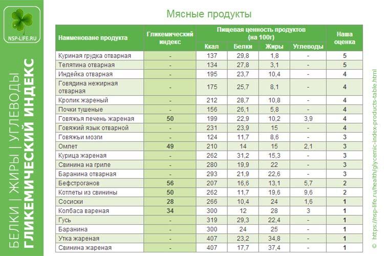 Гликемический индекс мясных продуктов