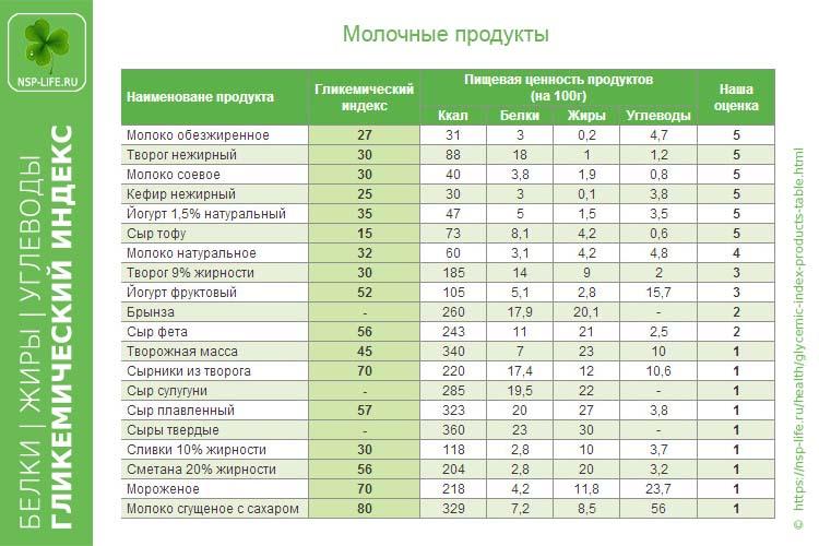 Молочные продукты. Белки / Жиры / Углеводы / Гликемический  индекс